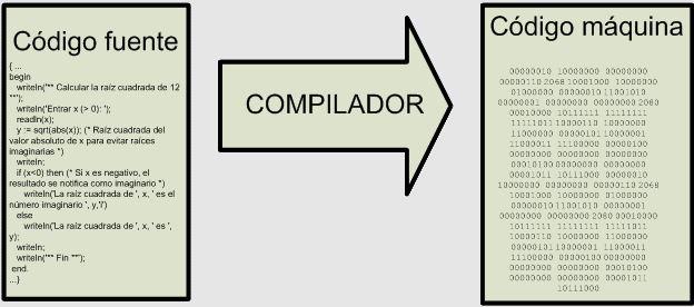¿cuáles son los compiladores más utilizados en el mundo?